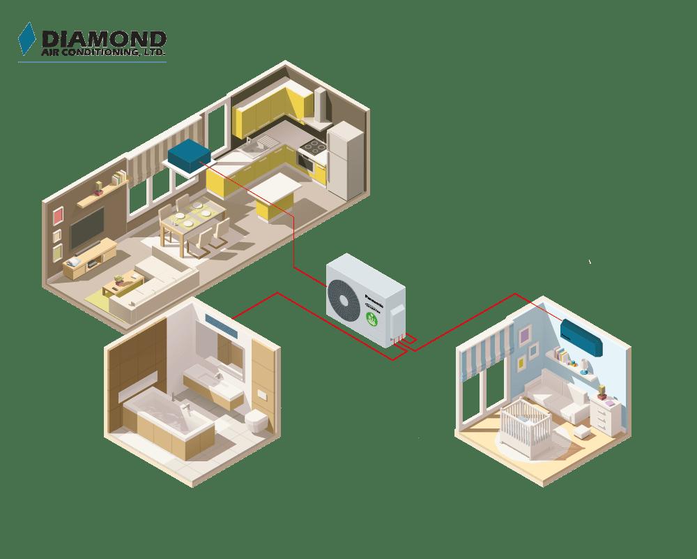 PIR RAC MULTI Z 20 3rooms 01 01 | Diamond Air Conditioning Ltd